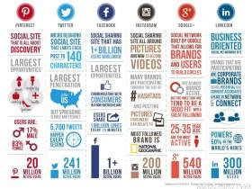 信息图展示国外知名社会化媒体比较