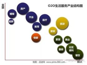 O2O创业指导手册:2014年最全国内O2O创业企业名录,全行业!